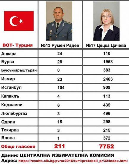 СРАМ! Гласуваш за Цачева – получаваш Ердоган (Снимка)